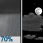 Slight Chance Rain Showers then Partly Cloudy