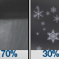 Rain Showers Likely then Slight Chance Snow Showers