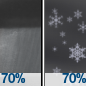 Rain Showers Likely then Chance Rain And Snow Showers