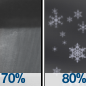 Rain Showers then Rain And Snow Showers