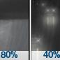 Rain Showers then Chance Light Rain