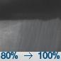 Widespread Rain Showers