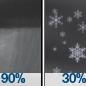 Rain Showers then Chance Snow Showers