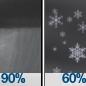 Rain Showers then Slight Chance Rain And Snow Showers