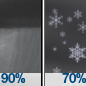 Rain Showers then Chance Rain And Snow Showers