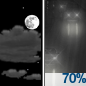 Partly Cloudy then Light Rain Likely