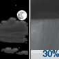 Partly Cloudy then Chance Rain Showers