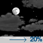Partly Cloudy then Patchy Frost