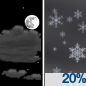 Partly Cloudy then Slight Chance Snow Showers