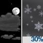 Partly Cloudy then Chance Light Snow
