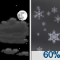 Partly Cloudy then Light Snow Likely