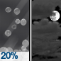 Slight Chance Sleet then Mostly Cloudy