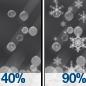Chance Light Snow then Sleet