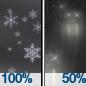 Snow then Light Rain