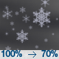 Light Snow then Freezing Drizzle