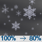 Light Snow