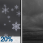 Slight Chance Rain And Snow then Cloudy