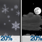 A slight chance of rain showers before 7pm, then a slight chance of rain and snow showers between 7pm and midnight. Partly cloudy, with a low around 30. West wind 2 to 8 mph. Chance of precipitation is 20%.