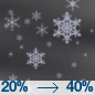 A chance of snow after 11pm. Mostly cloudy, with a low around 18. Chance of precipitation is 40%. New snow accumulation of 1 to 2 inches possible.