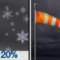 Slight Chance Light Snow then Cloudy