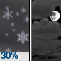 A chance of snow showers before midnight. Mostly cloudy, with a low around 19. Chance of precipitation is 30%. Little or no snow accumulation expected.