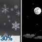 Chance Light Snow then Mostly Clear