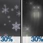 Chance Light Snow then Chance Light Rain