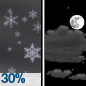 A chance of snow showers before 11pm. Partly cloudy, with a low around 21. West northwest wind 7 to 10 mph. Chance of precipitation is 30%. New snow accumulation of less than half an inch possible.