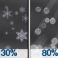 Slight Chance Snow Showers then Light Snow