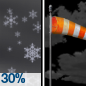 Scattered Rain And Snow Showers then Partly Cloudy