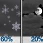 Chance Rain And Snow Showers then Mostly Cloudy