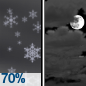 Snow Showers Likely then Mostly Cloudy