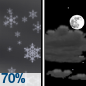 Light Snow Likely then Partly Cloudy