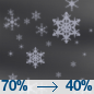 Light Snow Likely
