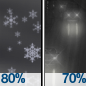 Rain And Snow Showers then Light Rain Likely