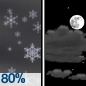Snow then Partly Cloudy