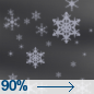 Slight Chance Rain And Snow Showers