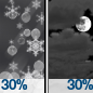 Chance Sleet then Mostly Cloudy