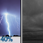 Chance Showers And Thunderstorms then Cloudy