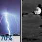 Showers And Thunderstorms Likely then Mostly Cloudy