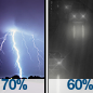 Showers And Thunderstorms Likely then Light Rain Likely