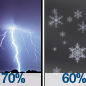 Showers And Thunderstorms Likely then Chance Rain And Snow