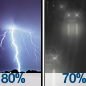Showers And Thunderstorms then Light Rain Likely