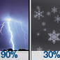 Showers And Thunderstorms then Chance Rain And Snow Showers