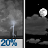 Slight Chance Showers And Thunderstorms then Partly Cloudy