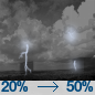 Slight Chance Showers And Thunderstorms