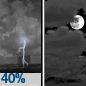 Scattered Showers And Thunderstorms then Mostly Cloudy