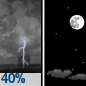 Scattered Showers And Thunderstorms then Mostly Clear