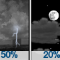 Chance Showers And Thunderstorms then Partly Cloudy