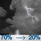 Showers and thunderstorms likely before 10pm, then a chance of showers and thunderstorms. Mostly cloudy, with a low around 45. West northwest wind around 6 mph. Chance of precipitation is 70%. New rainfall amounts between a tenth and quarter of an inch possible.